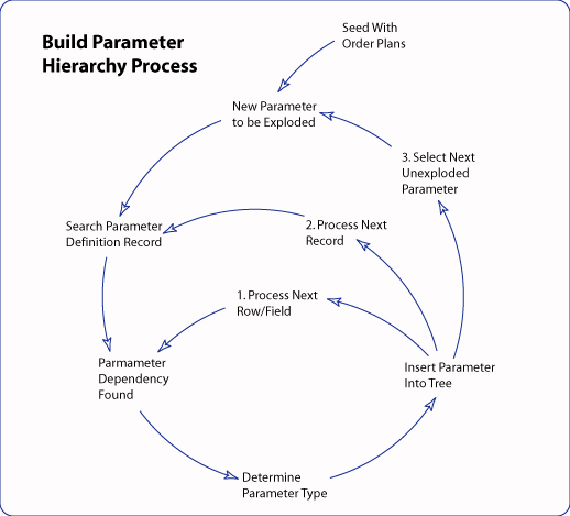 Diagram of how the Parameter Hierarchy is populated